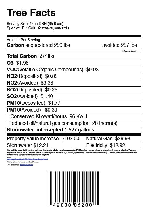 Urban natural resources institute tree nutrition for Nutrition facts label template download